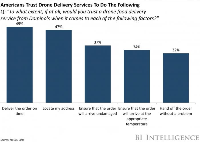 drone, george argyrakis, e-commerce